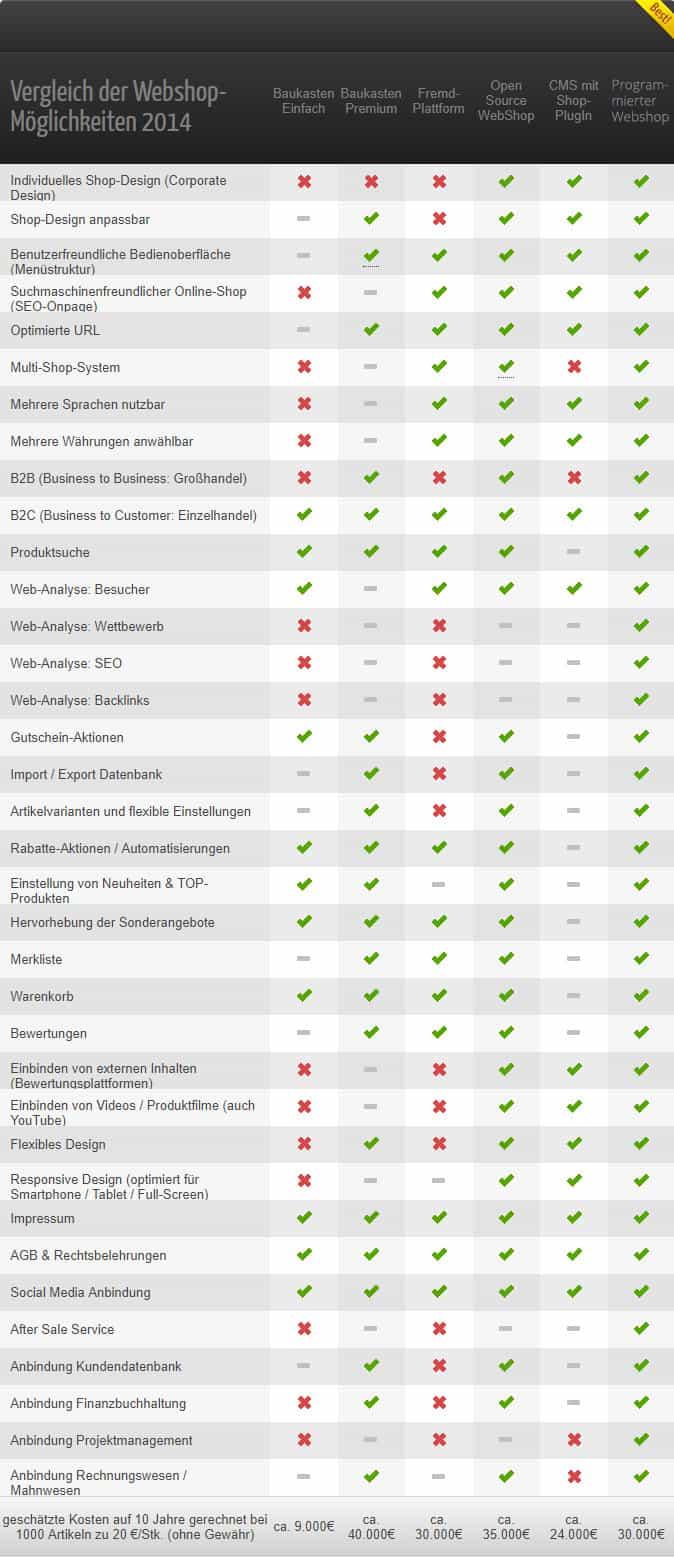 Vergleich-Webshop