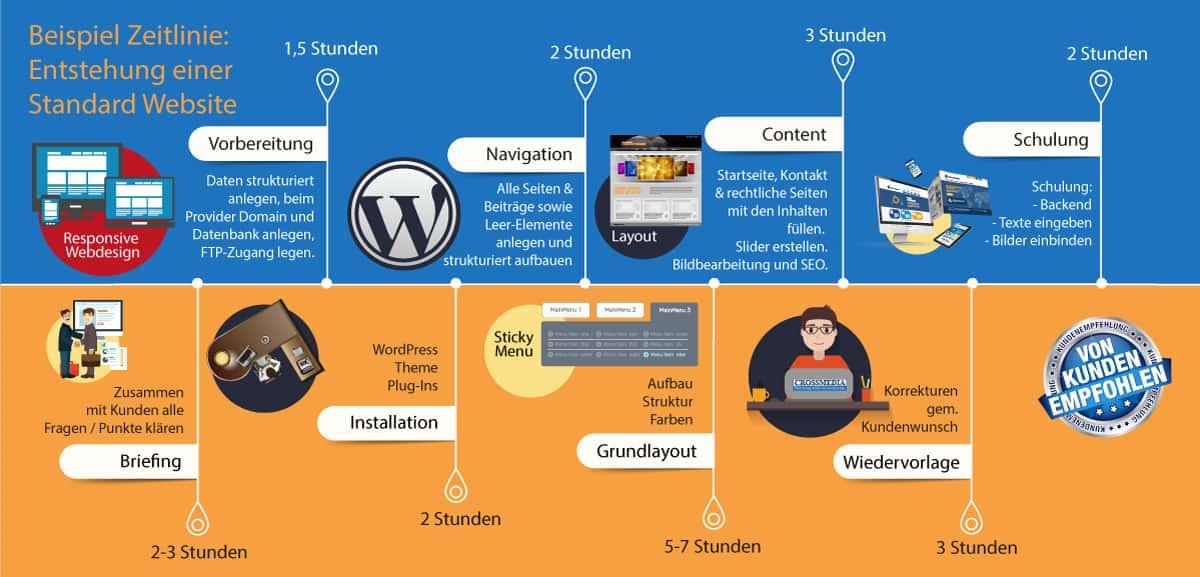 Aufbau / Erstellung einer Homepage