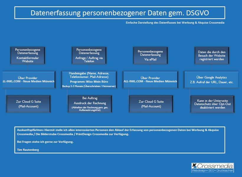 Datenerfassung personenbezogener Daten gem. DSGVO